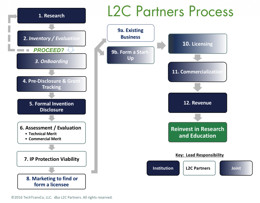 L2C Partners Process